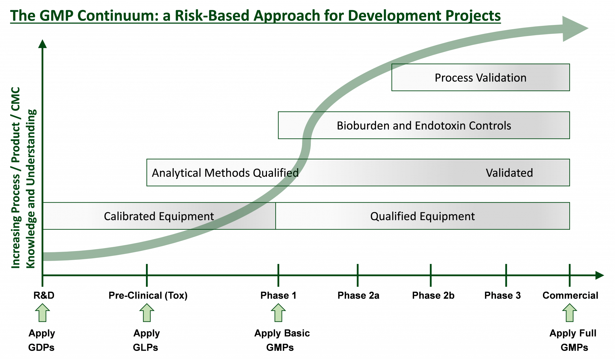 Graphical representation of appropriate regulatory framework applied at each stage of development